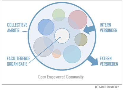 openempoweredcommunity